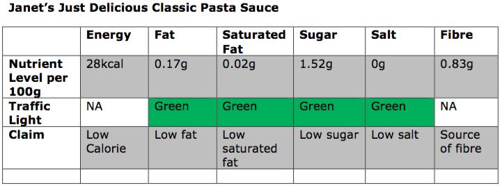 Nutrition - Classic Pasta Sauce